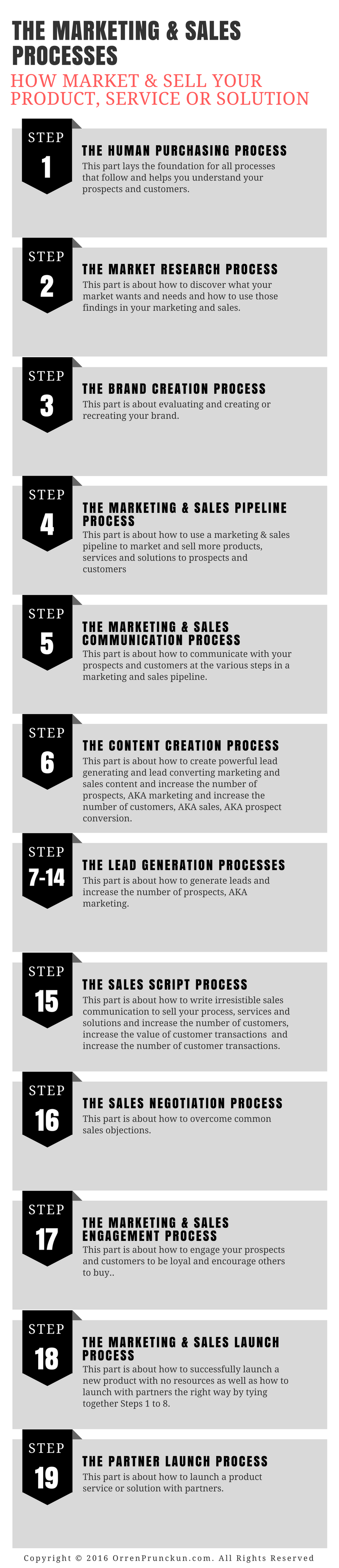 The Marketing & Sales Processes Infographic