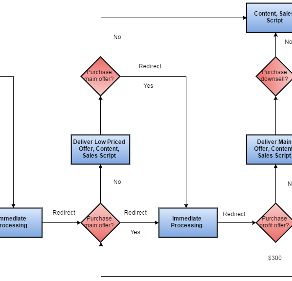 The Marketing & Sales Pipeline Process