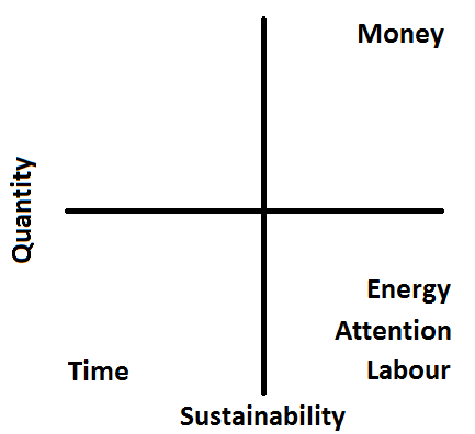 Quantity and Sustainability